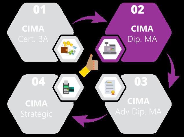 CIMA Diploma in Management Accounting (CIMA DIP MA)